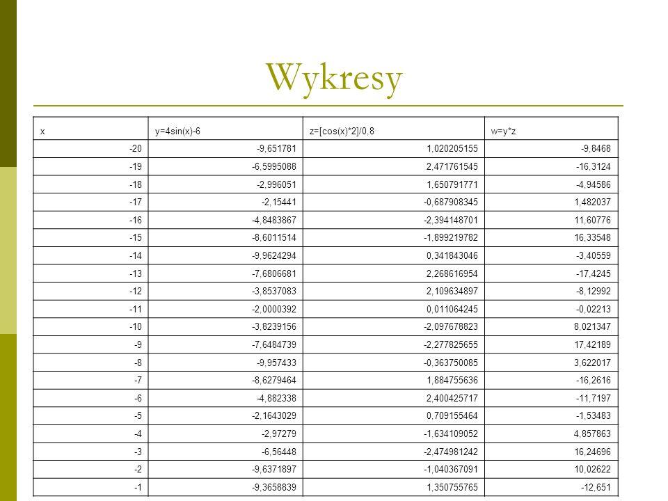 Wykresy x y=4sin(x)-6 z=[cos(x)*2]/0,8 w=y*z -20 -9,651781 1,020205155